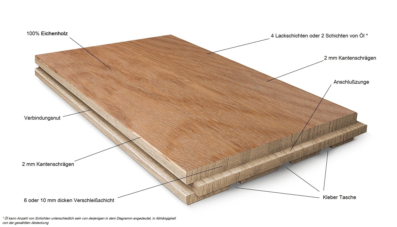 gemutliches zuhause dielenboden, produktai - staki, Design ideen